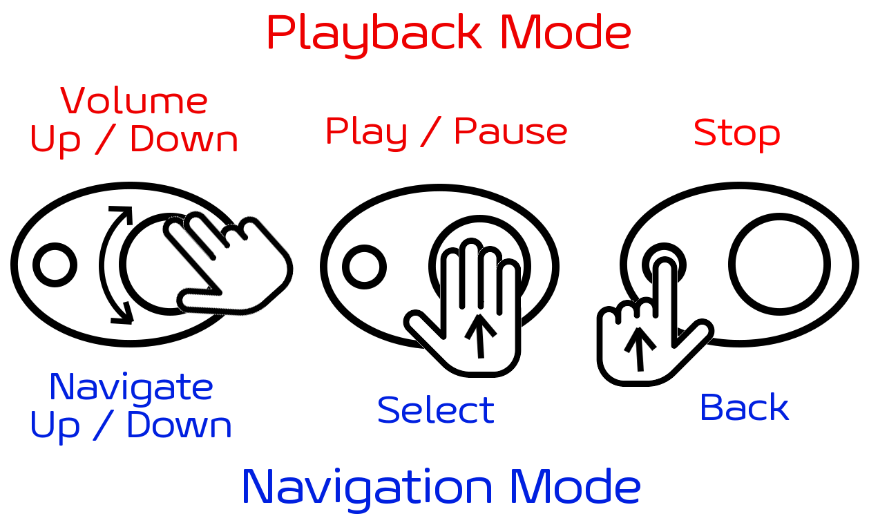 different playback modes, volume, navigation, play, pause stop, select